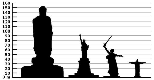 Tall Statues